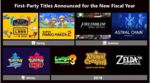 Nintendo Financial Results FY 2019 Briefing